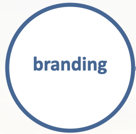 BRANDING, COMMUNICATION, comunicazione , advertising, media